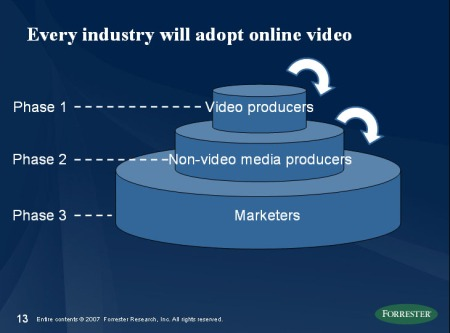 The slide from my Forum deck describing the 3 phases of online video grwoth